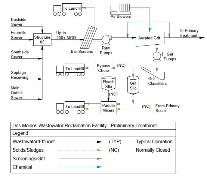 Schematic of preliminary treatment at the Des Moines Wastewater Reclamation Facility.